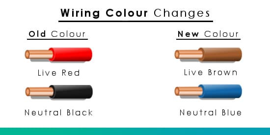 What did the UK wiring colours change to?