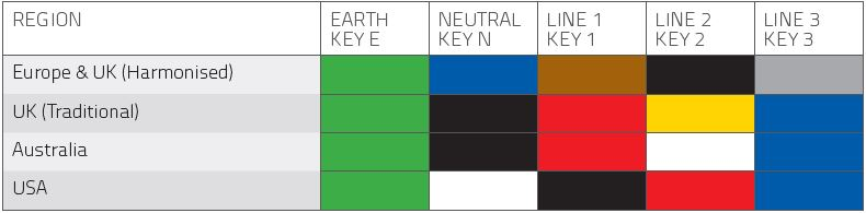 Electrical Standards Colour Chart